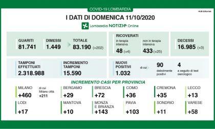 Quasi 500 nuovi positivi nel Milanese, il rapporto tamponi-contagiati oltre il 6%