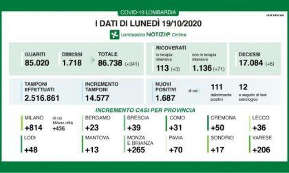 Coronavirus: in Lombardia l'11% dei tamponi dà esito positivo I DATI DEL 19 OTTOBRE