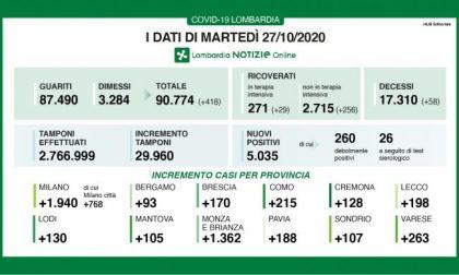 Coronavirus. in Lombardia oltre 5mila nuovi contagi, in Italia 221 morti I DATI DEL 27 OTTOBRE