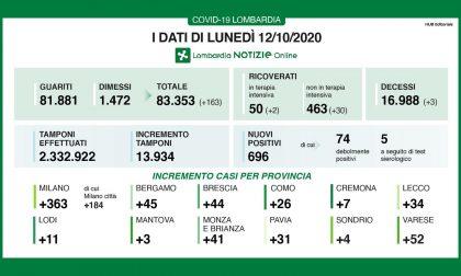 Altri 696 nuovi positivi su quasi 14mila tamponi  I DATI DEL 12 OTTOBRE