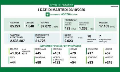 Coronavirus: altri duemila positivi in più in Lombardia I DATI DEL 20 OTTOBRE