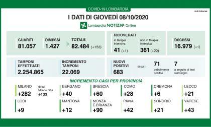 Coronavirus: oggi in Lombardia 683 nuovi positivi I DATI DELL'8 OTTOBRE