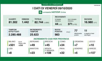 Coronavirus: oggi in Lombardia quasi mille nuovi positivi I DATI DEL 9 OTTOBRE