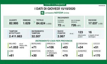 Coronavirus:  32mila  tamponi e 2.067 i nuovi positivi in Lombardia (6,3%) I DATI DEL 15 OTTOBRE