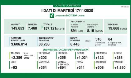 Covid: in Lombardia dati stabili, in Italia 731 morti (202 nella nostra regione) I DATI DEL 17 NOVEMBRE