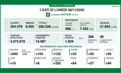 Covid: in Lombardia meno di duemila positivi, ma tornano a salire i ricoveri I DATI DEL 30 NOVEMBRE