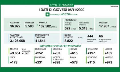 Covid: in Lombardia risale la percentuale di positivi (21%). I DATI DEL 5 NOVEMBRE
