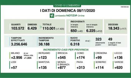 """Covid: in Lombarda """"solo"""" 6mila nuovi positivi, la percentuale scende al 16% I DATI DELL'8 NOVEMBRE"""