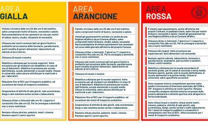 Zone rosse, arancioni e gialle: ecco i 21 indicatori su cui si è basata la scelta (e che potrebbero portare a una modifica)