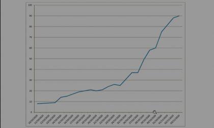 Coronavirus, i contagi sono passati da 8 a 90 in un mese. Il sindaco di Cassano lancia l'allarme