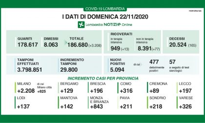 Covid: in Lombardia 5mila positivi su 30mila tamponi I DATI DEL 22 NOVEMBRE