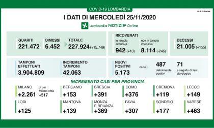 Covid: in Lombardia 246 ricoverati in meno. Scende al 12% la percentuale dei positivi I DATI DEL 25 NOVEMBRE