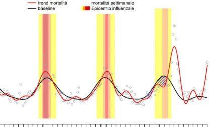 Covid, ma non solo: la mortalità raggiunge i livelli di marzo