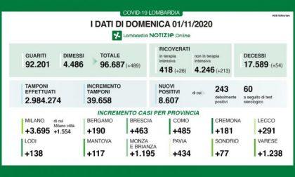 Covid: in Lombardia altro giorno da oltre 8mila contagi I DATI DELL'1 NOVEMBRE