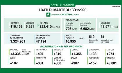 Covid: in Lombardia altri 11mila positivi su 47mila tamponi I DATI DEL 10 NOVEMBRE