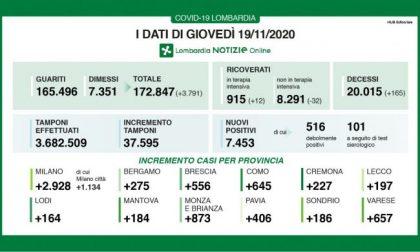 In Lombardia nuovi positivi in calo: sono 7.453 su 37mila tamponi. Scende anche il numero dei ricoverati I DATI  DEL 19 NOVEMBRE