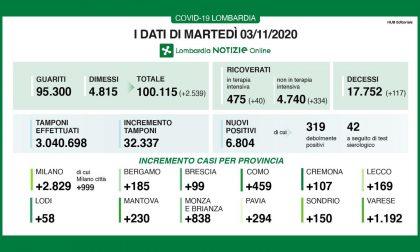 Coronavirus: in Lombardia ancora il 21% di positivi, 117 morti I DATI DEL 3 NOVEMBRE