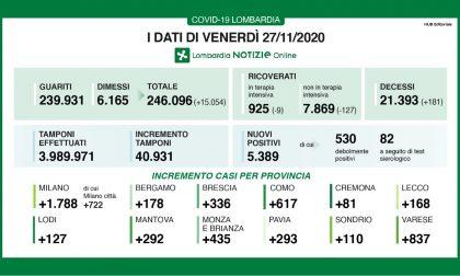 Covid Lombardia: boom di guariti, oltre 15mila I DATI DEL 27 NOVEMBRE