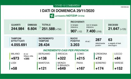 Covid: in Lombardia drastico calo dei ricoverati I DATI DEL 29 NOVEMBRE