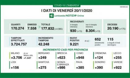 Covid: in Lombardia altri novemila casi I DATI DEL 20 NOVEMBRE
