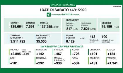 Covid: in Lombardia altri 8mila positivi (22,8%) I DATI DEL 14 NOVEMBRE