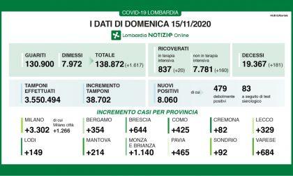 Covid: in Lombardia altri 8mila positivi I DATI DEL 15 NOVEMBRE