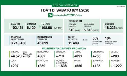 Covid: in Lombardia 11mila nuovi positivi (24,9%)  I DATI DEL 7 NOVEMBRE