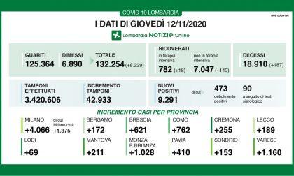 """Covid: altri 9mila positivi in Lombardia. Ma l'Ats annuncia: """"Indice Rt quasi dimezzato"""" I DATI DEL 12 NOVEMBRE"""