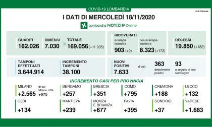 Covid Lombardia: i nuovi casi scendono sotto quota 8mila. Quasi 12mila guariti I DATI DEL 18 NOVEMBRE