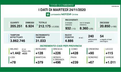 Covid:  in Lombardia positivi sotto quota 5mila  I DATI DEL 24 NOVEMBRE