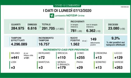 """Covid: in Lombardia """"solo"""" 1.500 nuovi casi I DATI DEL 7 DICEMBRE"""