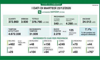Covid: in Lombardia cala il rapporto tamponi-positivi (7%), ma aumentano i ricoveri I DATI DEL 22 DICEMBRE