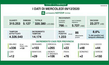 Covid, in Lombardia nuovo record di guariti: 23.000 I DATI DEL 9 DICEMBRE