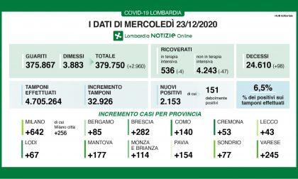 Covid: in Lombardia continua a calare il rapporto positivi-tamponi (6,5%) I DATI DEL 23 DICEMBRE