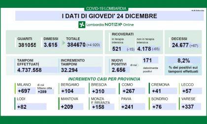 Covid: in Lombardia risale la percentuale di positivi (8%) I DATI DEL 24 DICEMBRE