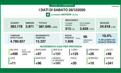 Covid: in Lombardia si alza ancora la percentuale dei positivi (10%) ma calano i ricoveri I DATI DEL 26 DICEMBRE