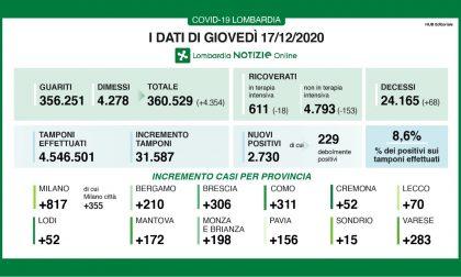 COVID LOMBARDIA, continuano a diminuire i ricoveri. I dati di giovedì 17 dicembre