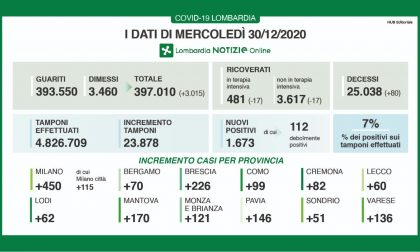 COVID LOMBARDIA continua il calo dei ricoverati, ma i contagi sono  sopra quota mille MERCOLEDI' 30 DICEMBRE