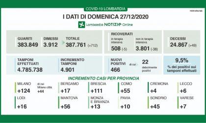 Covid Lombardia: meno di  500 nuovi positivi (ma anche molti meno tamponi) I DATI DEL 27 DICEMBRE