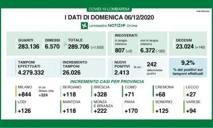 Covid: in Lombardia meno di 2.500 nuovi casi I DATI DEL 6 DICEMBRE