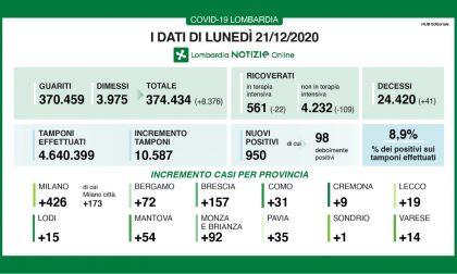 Covid: in Lombardia meno di mille nuovi positivi I DATI DEL 21 DICEMBRE