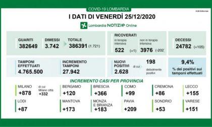Covid Lombardia, i dati di Natale: oltre 1.700 guariti, ma anche cento morti