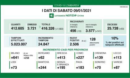 Covid Lombardia: 2.500 nuovi casi, quasi 650 a Milano e provincia I DATI DEL 9 GENNAIO