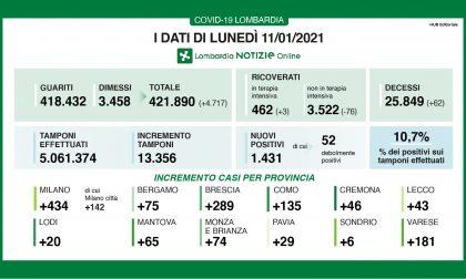 Covid: in Lombardia scendono ricoveri e nuovi positivi I DATI DELL'11 GENNAIO
