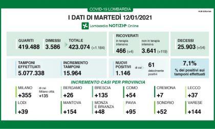 Covid: in Lombardia nuovo boom di ricoveri I DATI DEL 12 GENNAIO
