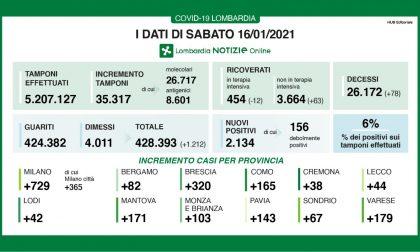 Coronavirus Lombardia: i nuovi contagi sono al 6% - i dati di SABATO 16 GENNAIO