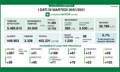 Covid: in Lombardia boom di ricoverati, 118 in più in reparto. E ci sono altri 77 morti