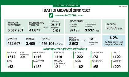 Covid Lombardia: tornano a calare i ricoveri, ma ci sono altri 88 morti