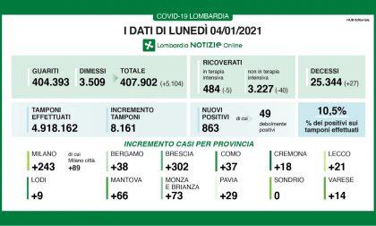Covid Lombardia: torna a scendere la percentuale di nuovi positivi (10,5%) I DATI DEL 4 GENNAIO