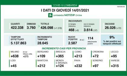 Covid Lombardia: torna a risalire la percentuale di positivi (9%), ma calano i ricoveri